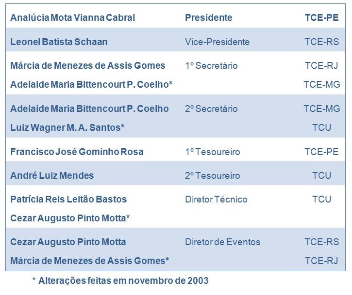 Gestão 2003 - 2004