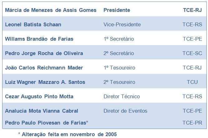 Gestão 2005 - 2006